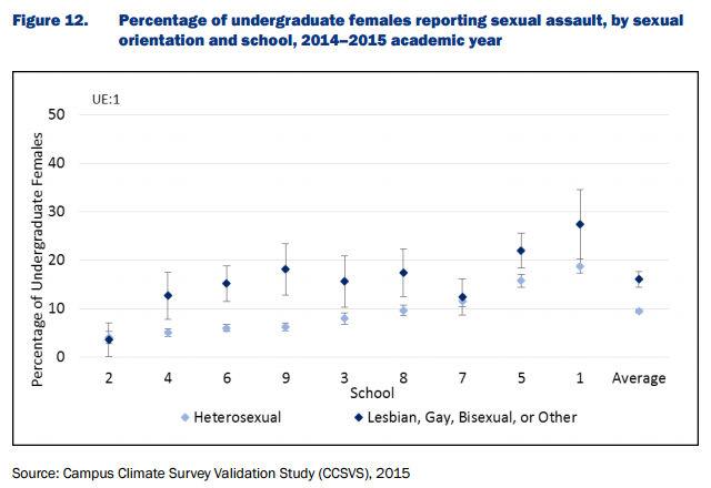 BJS-rape-lgbt.Bureau_of_Justice_Statistics