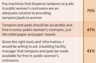 UTexas student leaders push free tampons based on survey